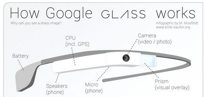 2430bb4d314 How does Google glass work  (Infographic)
